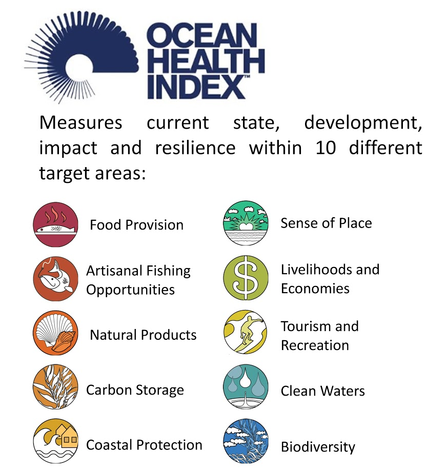 Ocean Health in Transition (OHiT)
